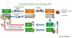 starbucks coffee beans come from.  Come Recycled Coffee Throughout Starbucks Coffee Beans Come From Environmental Leader