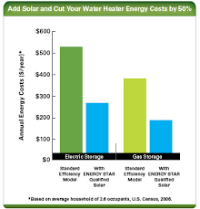 Electricity Usage Comparison Chart Estimating The Cost And Energy Efficiency Of A Solar Water