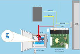 install kisi on access control system fail secure lock alternatively you can run the red wires into the rex inputs on the existing access control board similarly wires should run from the normally open and