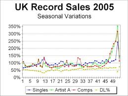 Chart Log Uk Chart Coverage And Record Sales 2005