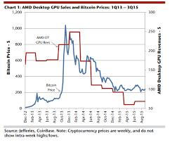 Bitcoin Exchange Chart History Bitcoin Exchange Chart History Ibm Power9 Bitcoin Mining