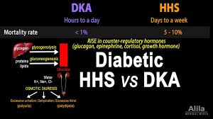 Dka Vs Hhns Chart Hyperosmolar Hyperglycemic State Diabetic Hhs Vs Dka Animation