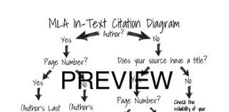 Mla 8 Citation Mla 8 In Text Citation Diagram By Christina Ramsey Tpt