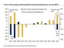 Lehman Brothers Stock Chart Baml Bearish Paralysis Has Investors Pouring Money Into