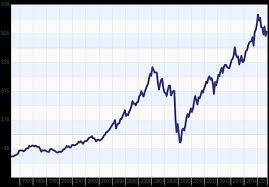 dow jones 2009 chart real estate vs dow jones what performed better over the