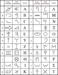 Phoenician Language Crystalinks Greek Alphabet