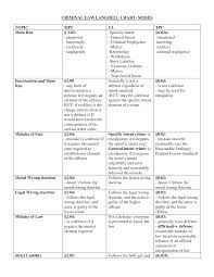 Criminal Law Elements Chart 75 True Criminal Law Defenses Chart