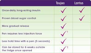 Lantus Insulin Chart Www Bedowntowndaytona Com