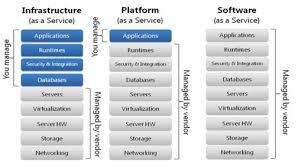 Iaas Vs Paas What Are Cloud Computing Services Iaas Caas Paas Faas Saas