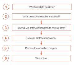 Effective Workshop Design Planning Effective Ux Workshop Agendas Goals Questions And