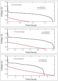 Figure 2 Discharge Voltage Curve Comparisons For 3