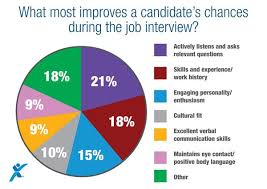 How To Be Successful In A Job Interview Whats The Key To A Successful Job Interview
