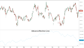 Nyse Advance Decline Line Chart Advance Decline Index Definition And Uses
