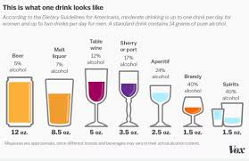 Drinking Glass Size Chart The Hidden Calories In Your Booze Explained Vox