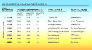 Light Warmth Chart Bakala Co