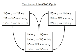 cno equations