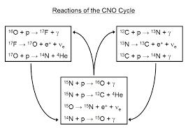 cno equations