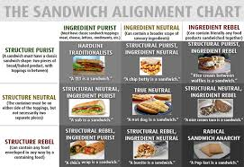 Sandwich Chart Morally Superior Sandwich Alignment Chart In 2019