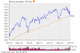 78 Inquisitive Dow Jones Day Chart