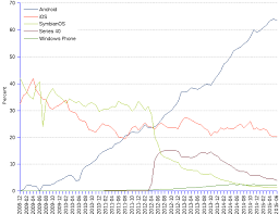Mobile Os Worldwide Market Share Over Time