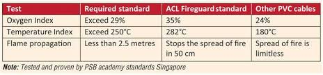 Intl Testing Standards Reveal Acl Fireguard As Only Fire