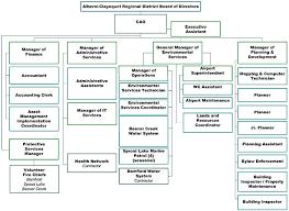 Sample Organizational Chart For Child Care Center Organizational Chart