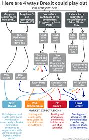 Brexit Stock Market Crash Chart Brexit This Chart Shows What Probably Happens Next