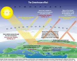 what causes globalwarming the truth and the lies global warming  greenhouse effect globalwarming awareness2007