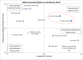 which skills are most important on the job and which skills are in analytical thinking to understand and solve work place problems and problem solving the ability to solve problems using one s skills and knowledge