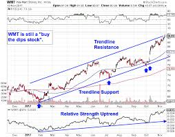 Walmart Stock Price Chart Forget Amazon Amzn And Buy Walmarts Wmt High Flying