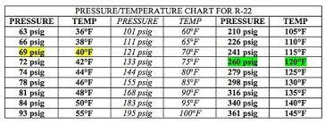 R22 Refrigerant Pressure Temperature Chart Pressure