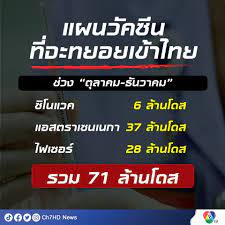 """ข่าวแผนวัคซีน ที่จะทยอยเข้าไทยช่วง """"ตุลาคม-ธันวาคม"""""""