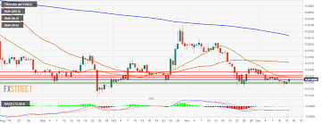Tron Chart Analysis Tron Technical Analysis Trx Usd Goes Up By 2 In Just One Hour