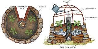 Keyhole Garden Design Impressive How To Create A Keyhole Garden Engledow Group