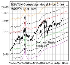 September 2014 S P Tsx Composite Market Strategy Update