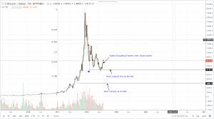 Chart Bitcoin Bitcoin Btc Technical Analysis Chart Formations Hint Of