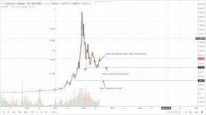 Btc 2018 Chart Bitcoin Btc Technical Analysis Chart Formations Hint Of