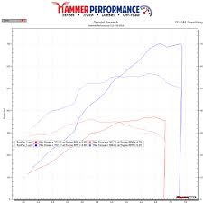 Procharger D1 Stage 2 Dyno Results 2015 S550 Mustang