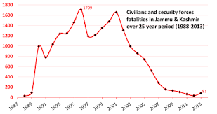 insurgency in jammu and kashmir  1987 2004