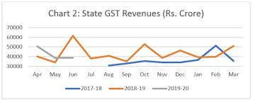 Gst Charts For May 2018 Troubling Features Of The Gst Regime Ideas