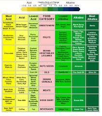Alkaline Food List Chart 23 Expert Energise For Life Alkaline Chart