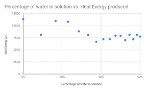 The Effect Of Water Concentration In Isopropyl Alcohol On Heat