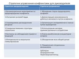 Курсовая работа Конфликты Курсовая конфликт организации