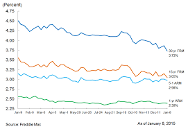 Current Mortgage Rates 30 Year Fixed Mortgage Rate Falls To