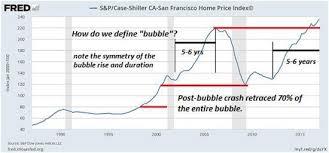 John Rubino Blog The Housing Bubble Is Back Talkmarkets