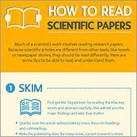 infographic how to a scientific paper