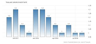 Unemployment Rate By Month Chart Thailand Unemployment Rate 2001 2018 Data Chart
