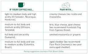 Pairings Coffee And Cheese Fresh Cup Magazine