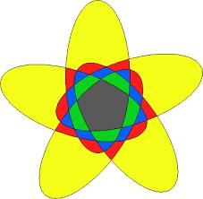 Venn Diagram With 5 Circles A Survey Of Venn Diagrams Symmetric Diagrams