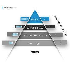 Abena Abri Form Size Chart Details About Abena Abri Flex Protective Incontinence Underwear Sizes S Xl 84 Count